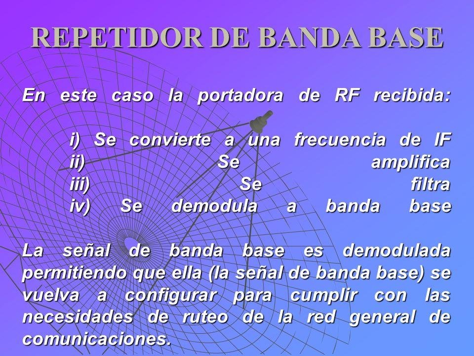 REPETIDOR DE BANDA BASE En este caso la portadora de RF recibida: i) Se convierte a una frecuencia de IF ii) Se amplifica iii) Se filtra iv) Se demodu