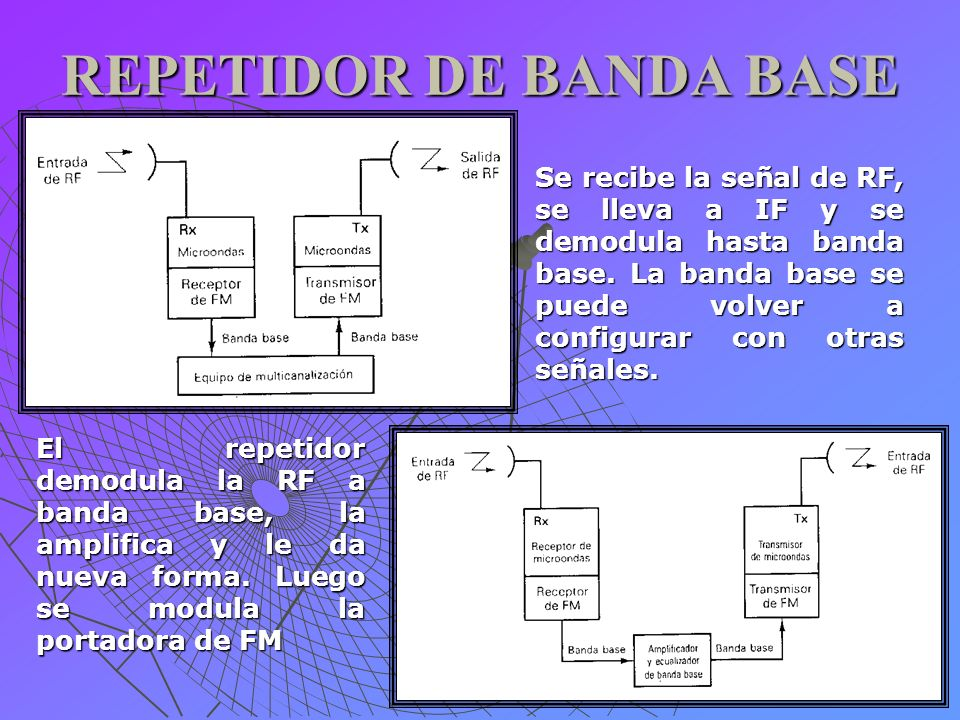 REPETIDOR DE BANDA BASE Se recibe la señal de RF, se lleva a IF y se demodula hasta banda base. La banda base se puede volver a configurar con otras s