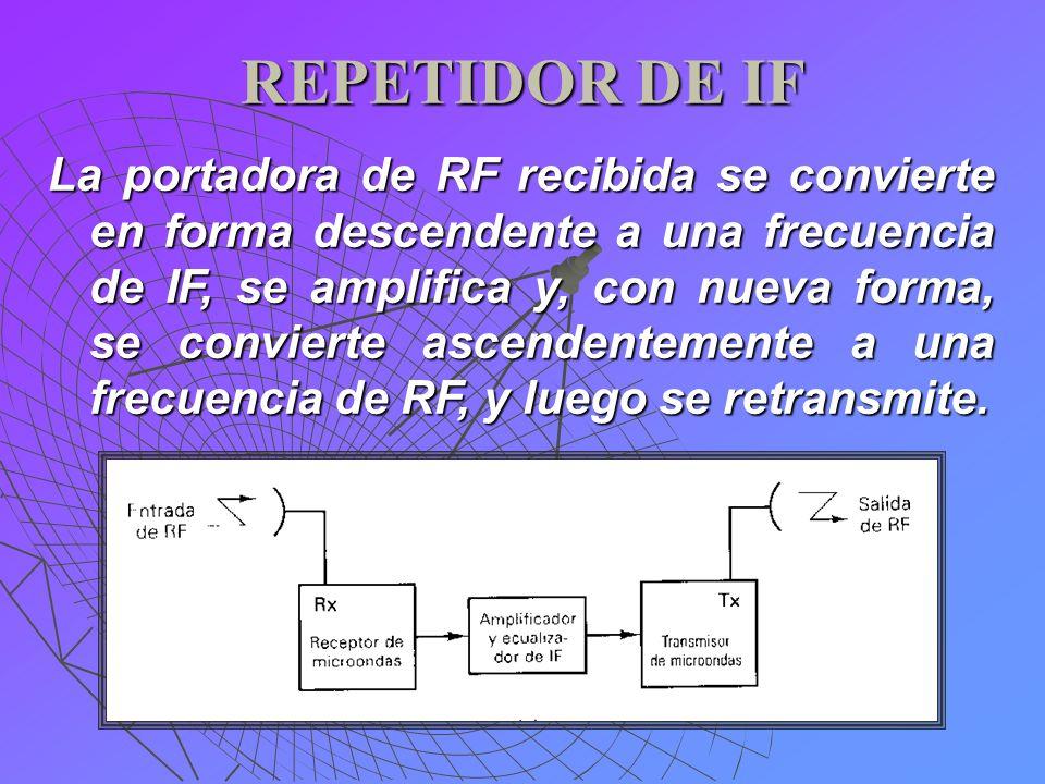 REPETIDOR DE IF La portadora de RF recibida se convierte en forma descendente a una frecuencia de IF, se amplifica y, con nueva forma, se convierte as