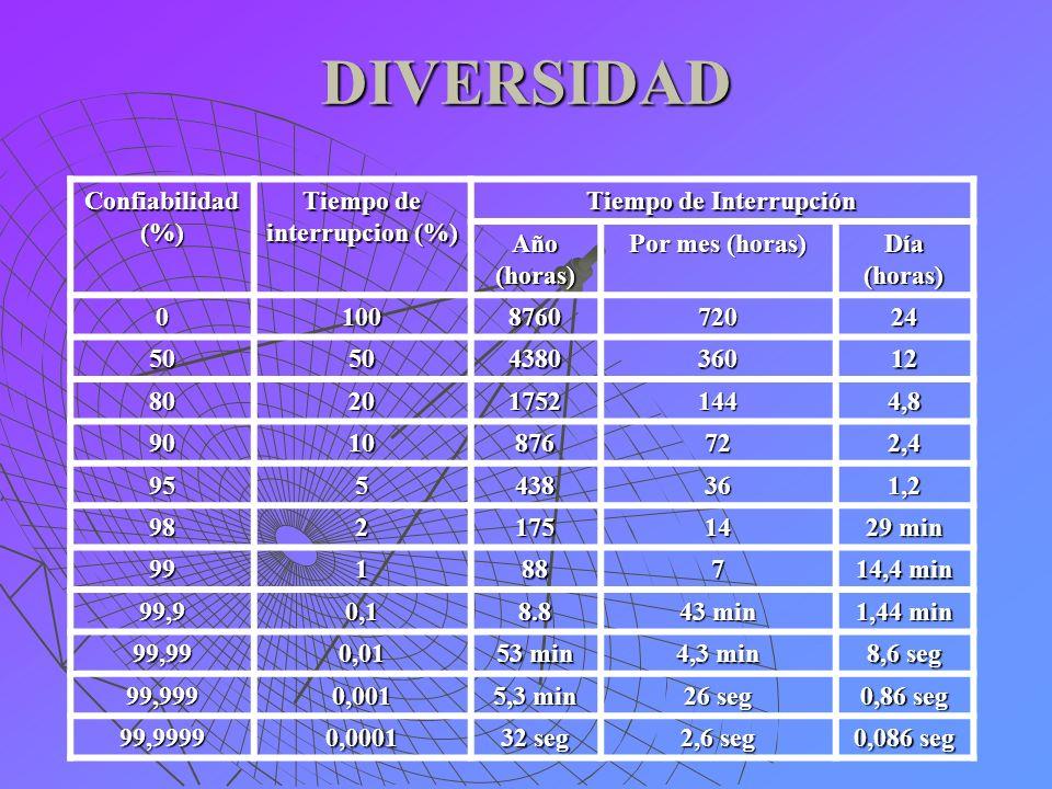 DIVERSIDAD Confiabilidad(%) Tiempo de interrupcion (%) Tiempo de Interrupción Año(horas) Por mes (horas) Día(horas) 0100876072024 5050438036012 802017