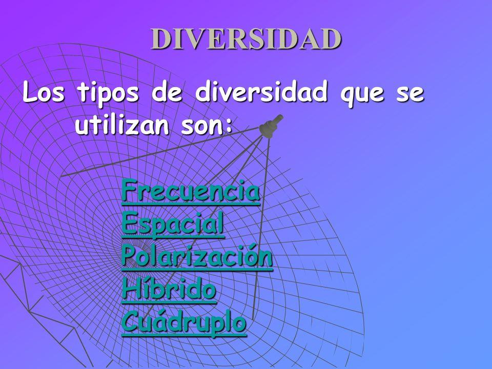 DIVERSIDAD Los tipos de diversidad que se utilizan son: Frecuencia Espacial Polarización Híbrido Cuádruplo Frecuencia Espacial Polarización Híbrido Cu