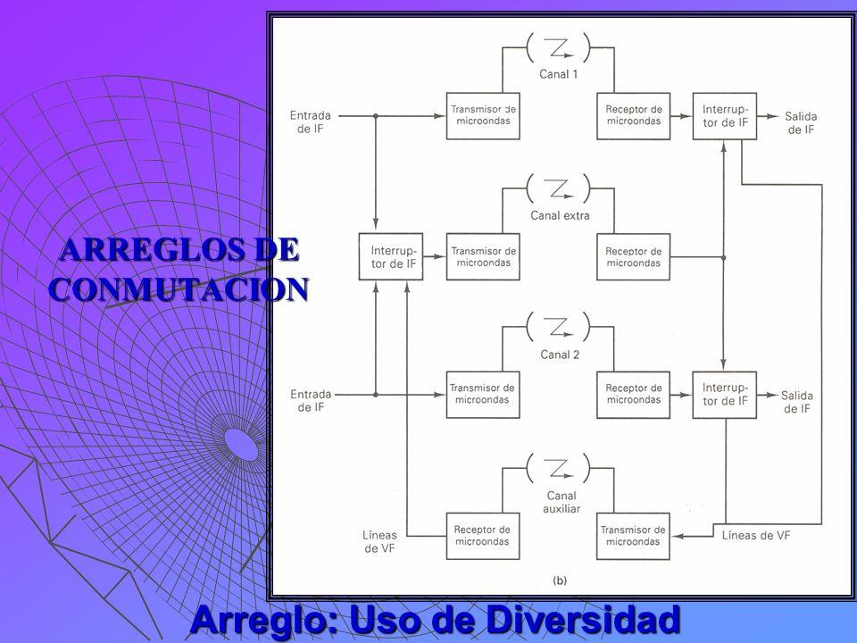 Arreglo: Uso de Diversidad ARREGLOS DE CONMUTACION