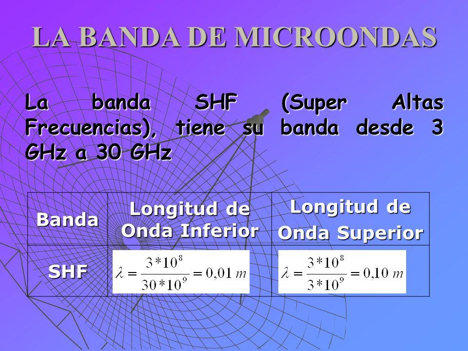 LA BANDA DE MICROONDAS La banda SHF (Super Altas Frecuencias), tiene su banda desde 3 GHz a 30 GHz Banda Longitud de Onda Inferior Longitud de Onda Su