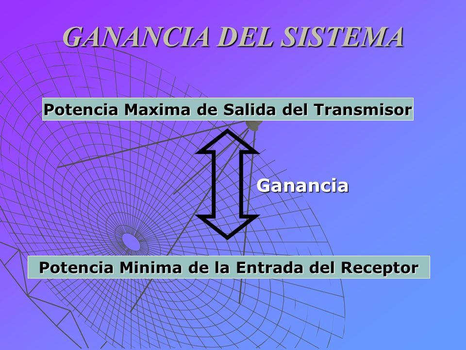 GANANCIA DEL SISTEMA Potencia Maxima de Salida del Transmisor Potencia Minima de la Entrada del Receptor Ganancia