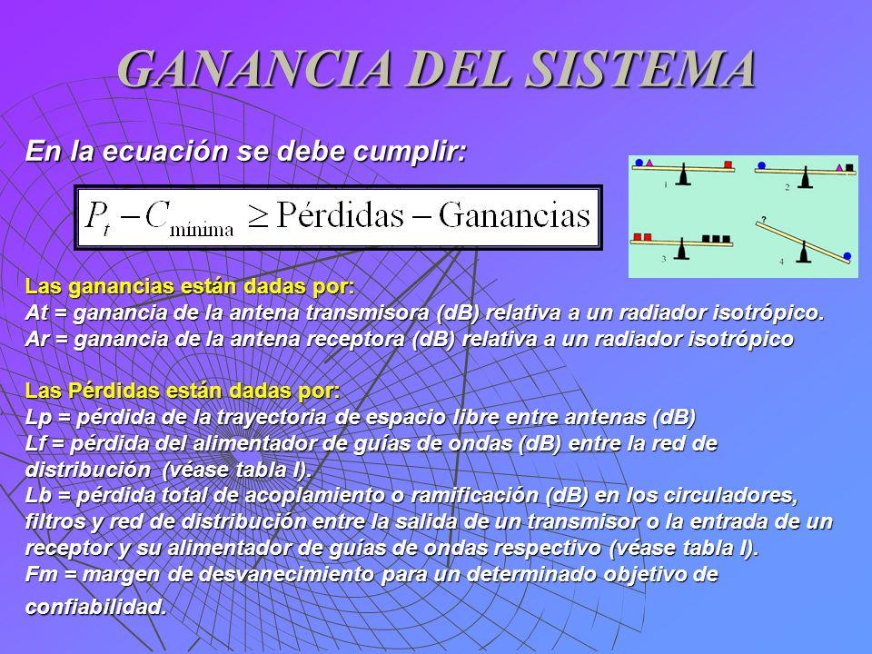 GANANCIA DEL SISTEMA En la ecuación se debe cumplir: Las ganancias están dadas por: At = ganancia de la antena transmisora (dB) relativa a un radiador