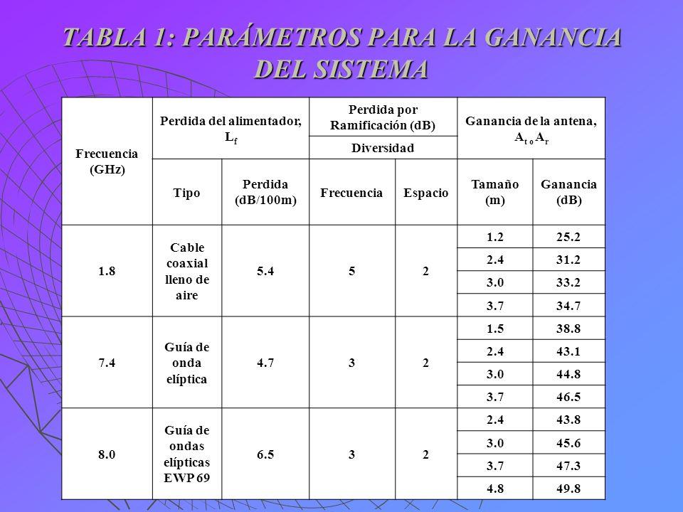 TABLA 1: PARÁMETROS PARA LA GANANCIA DEL SISTEMA Frecuencia (GHz) Perdida del alimentador, L f Perdida por Ramificación (dB) Ganancia de la antena, A