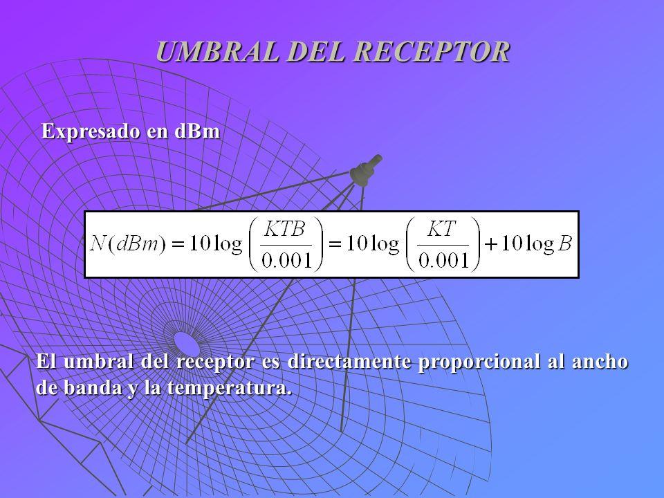 UMBRAL DEL RECEPTOR Expresado en dBm El umbral del receptor es directamente proporcional al ancho de banda y la temperatura.
