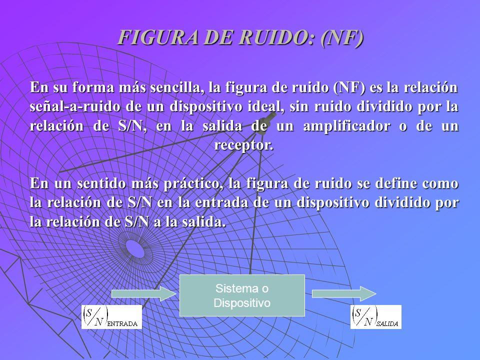 FIGURA DE RUIDO: (NF) En su forma más sencilla, la figura de ruido (NF) es la relación señal-a-ruido de un dispositivo ideal, sin ruido dividido por l