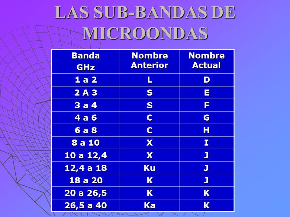 SUB-BANDAS DE MICROONDAS DE USO MILITAR Nombre de Banda Banda de Frecuencias P 225 a 390 MHz L 390 a 1550 MHz S 1,5 a 5,2 GHz X 5,2 a 10,9 GHz K 10,9 a 36 GHz Q 36 a 46 GHz V 46 a 56 GHz