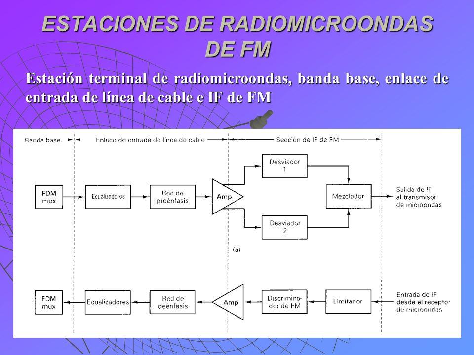 ESTACIONES DE RADIOMICROONDAS DE FM Estación terminal de radiomicroondas, banda base, enlace de entrada de línea de cable e IF de FM