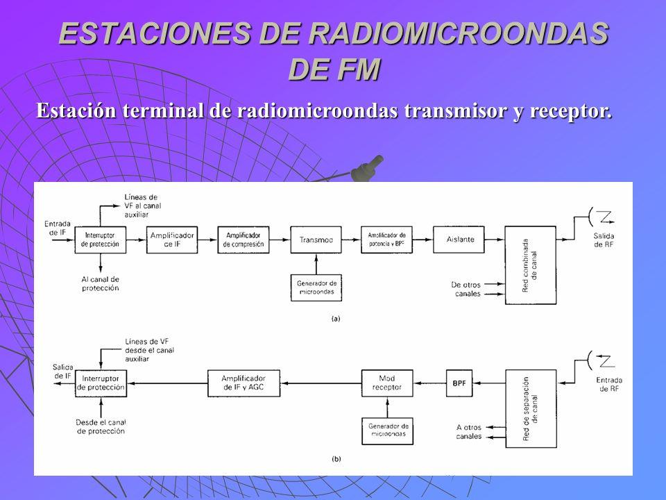 ESTACIONES DE RADIOMICROONDAS DE FM Estación terminal de radiomicroondas transmisor y receptor.