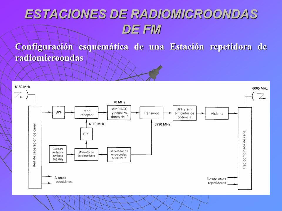 ESTACIONES DE RADIOMICROONDAS DE FM Configuración esquemática de una Estación repetidora de radiomicroondas
