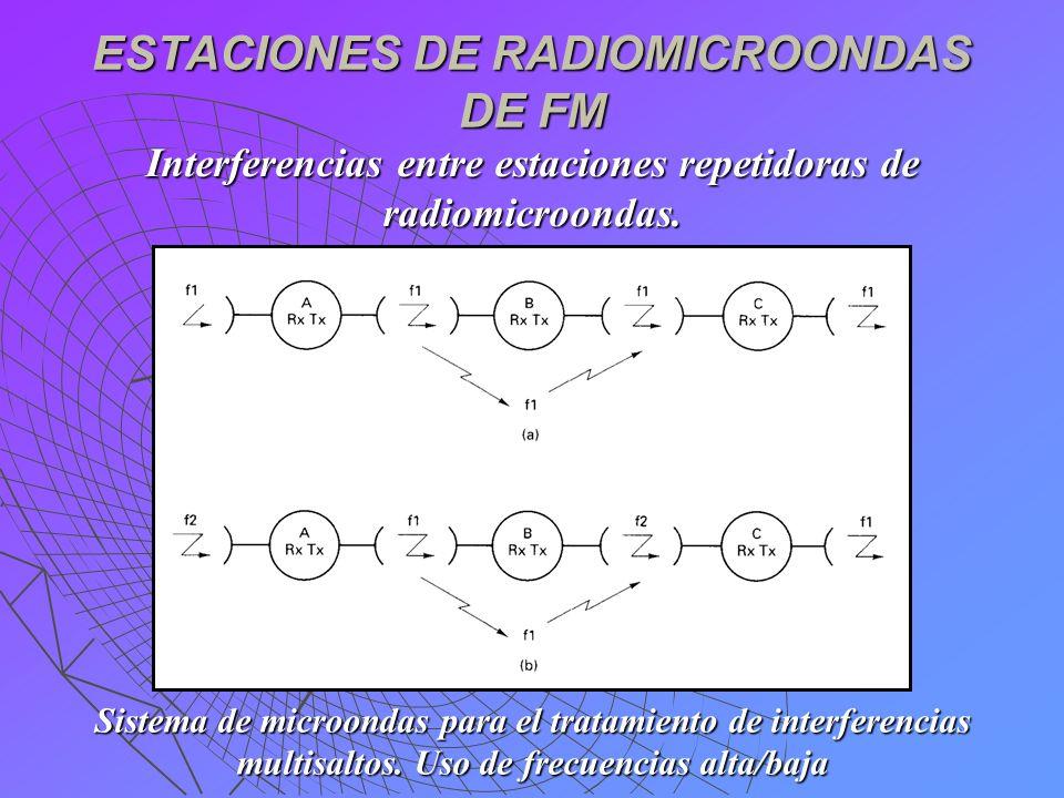 ESTACIONES DE RADIOMICROONDAS DE FM Interferencias entre estaciones repetidoras de radiomicroondas. Sistema de microondas para el tratamiento de inter