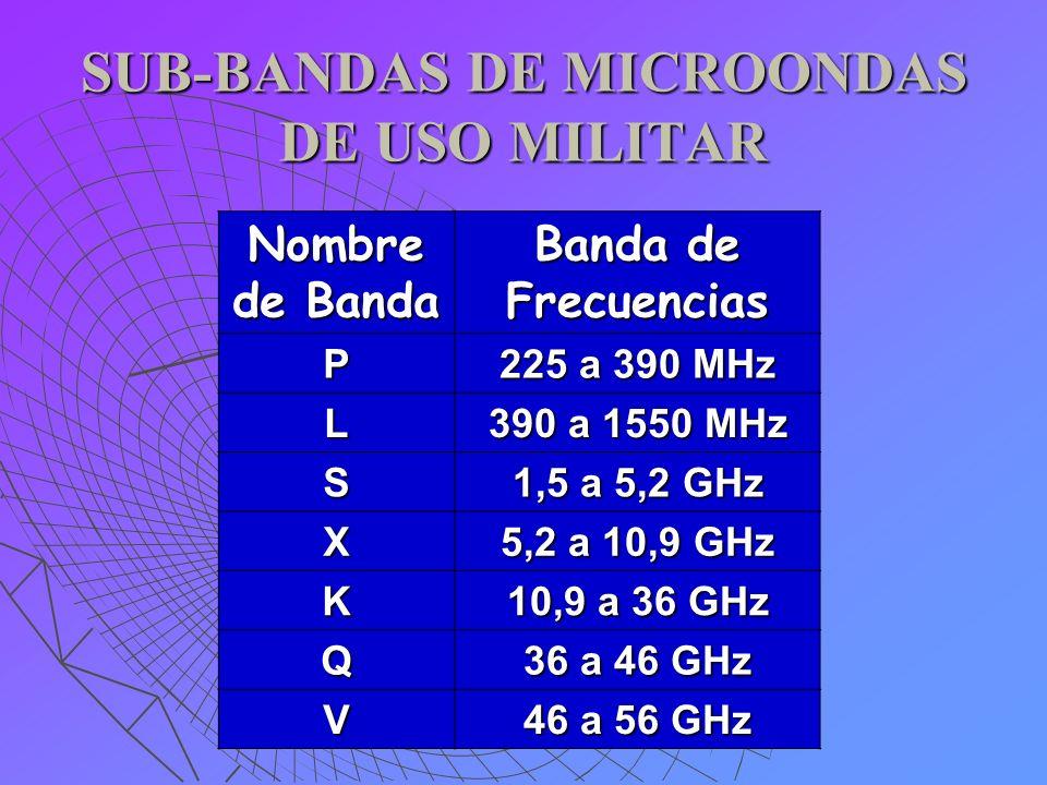 SUB-BANDAS DE MICROONDAS DE USO MILITAR Nombre de Banda Banda de Frecuencias P 225 a 390 MHz L 390 a 1550 MHz S 1,5 a 5,2 GHz X 5,2 a 10,9 GHz K 10,9