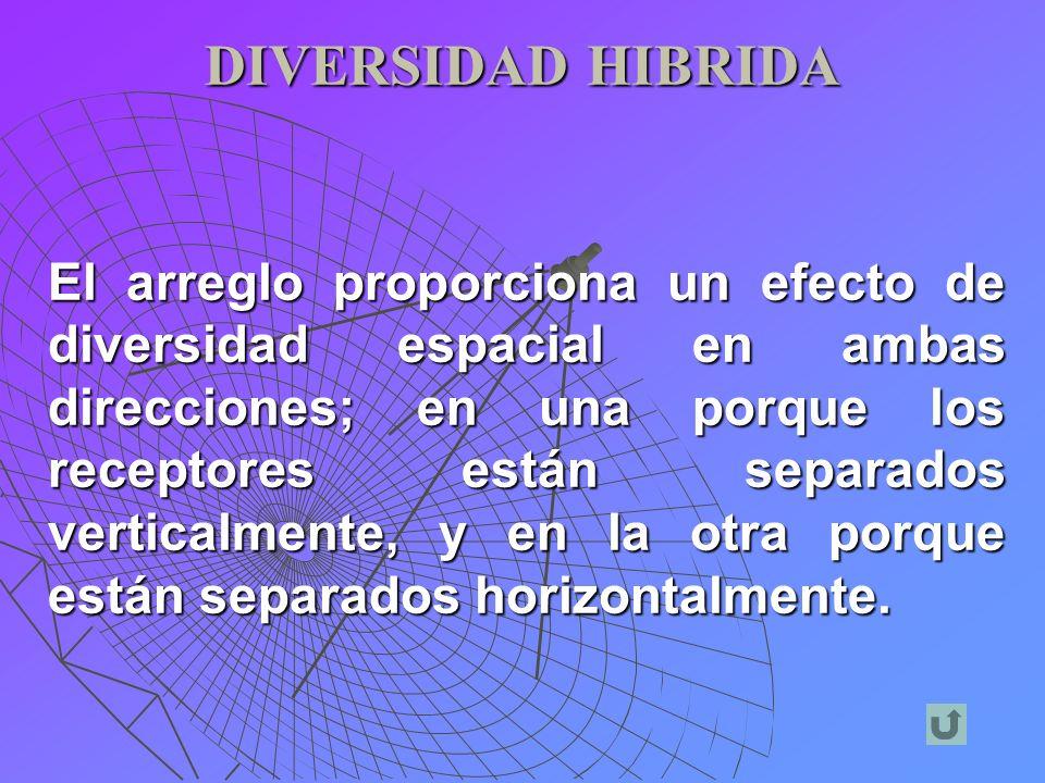DIVERSIDAD HIBRIDA El arreglo proporciona un efecto de diversidad espacial en ambas direcciones; en una porque los receptores están separados vertical