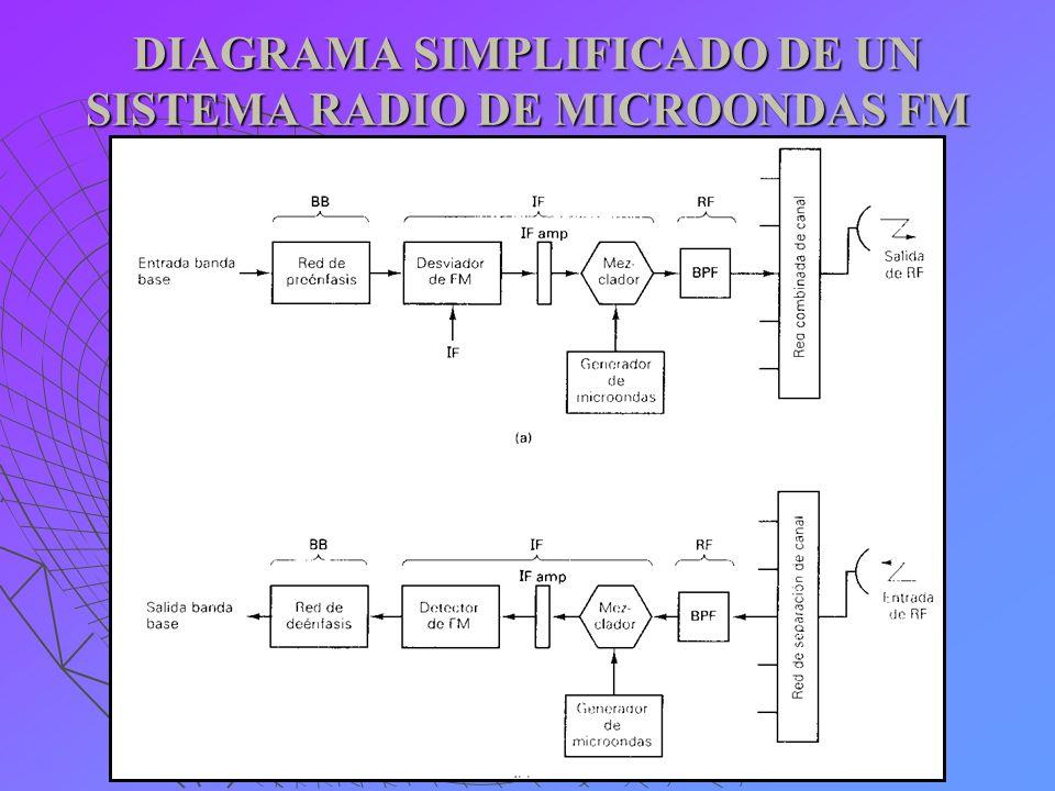 DIAGRAMA SIMPLIFICADO DE RADIO DE MICROONDAS FM La banda base es la señal compuesta que modula la portadora de FM y puede incluir uno o más de los siguientes: a) Canales de banda de voz con multicanalización por división de frecuencia: FDM.