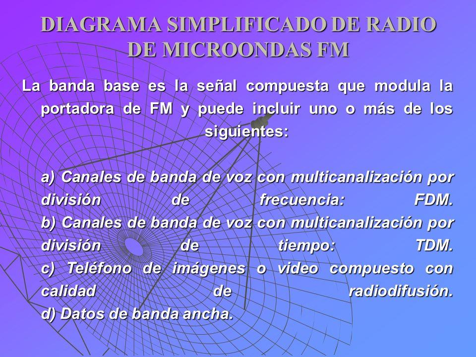 DIAGRAMA SIMPLIFICADO DE RADIO DE MICROONDAS FM La banda base es la señal compuesta que modula la portadora de FM y puede incluir uno o más de los sig