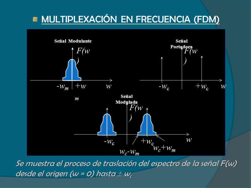 MULTIPLEXACIÓN EN FRECUENCIA (FDM) Se muestra el proceso de traslación del espectro de la señal F(w) desde el origen (w = 0) hasta w c w +w m -w m F(w
