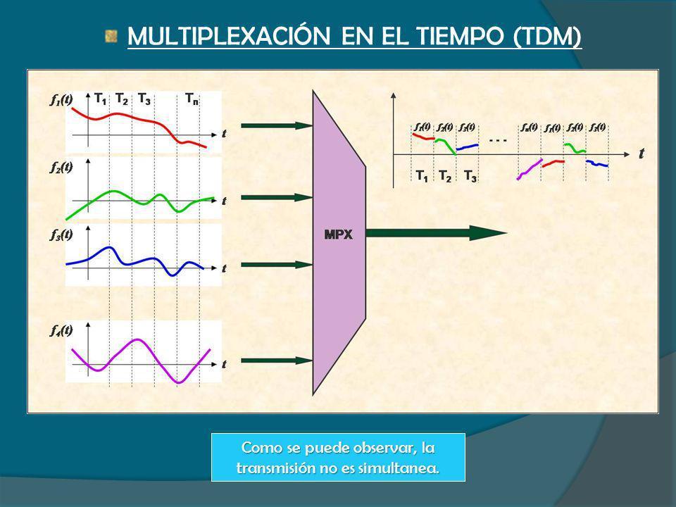 MULTIPLEXACIÓN EN EL TIEMPO (TDM) Como se puede observar, la transmisión no es simultanea.