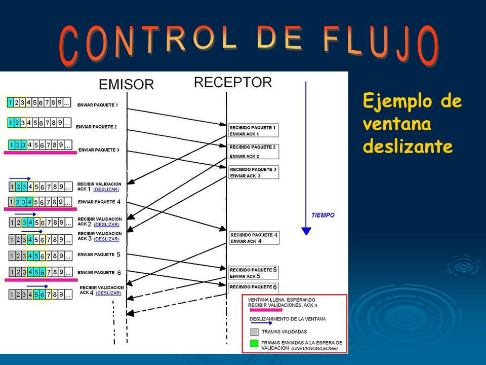 Control de Flujo mediante Ventana Deslizante El problema de que sólo hay una trama cada vez en tránsito por la red se soluciona con este sistema de ve