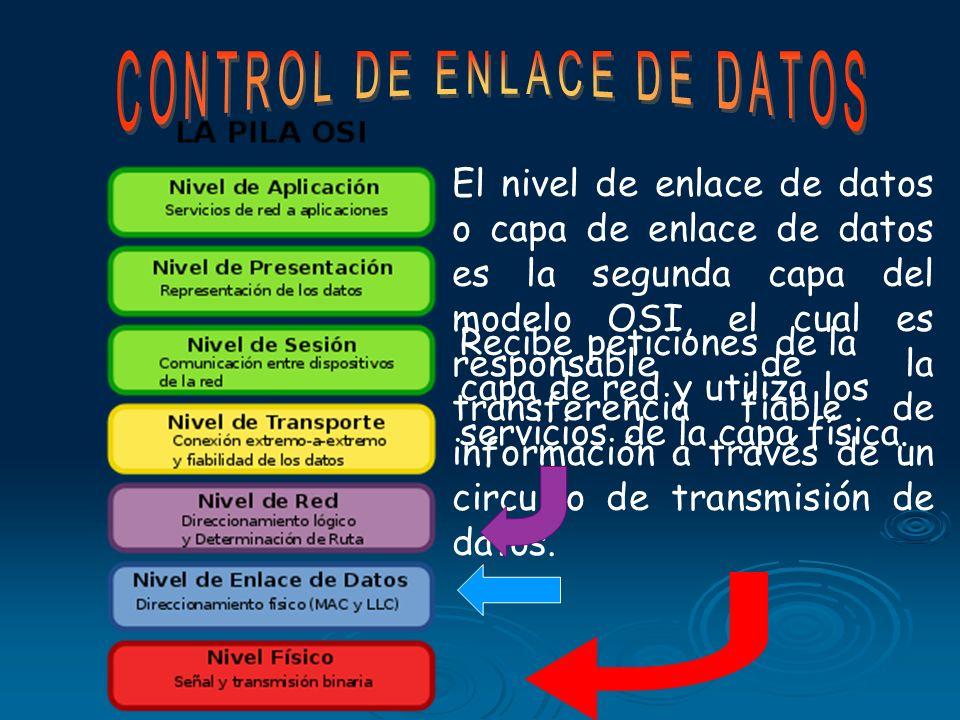 Capas de protocolo de Enlace de Datos Control de Flujo Detección de Errores Código Binario Comprobación de Paridad Código Hamming