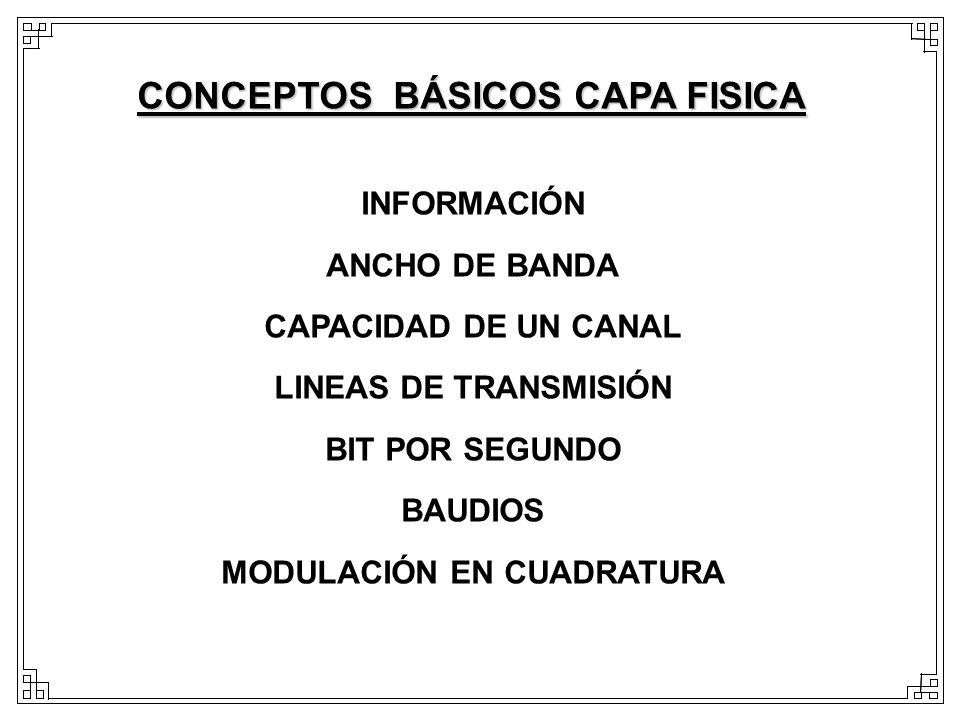 INFORMACIÓN ANCHO DE BANDA CAPACIDAD DE UN CANAL LINEAS DE TRANSMISIÓN BIT POR SEGUNDO BAUDIOS MODULACIÓN EN CUADRATURA CONCEPTOS BÁSICOS CAPA FISICA
