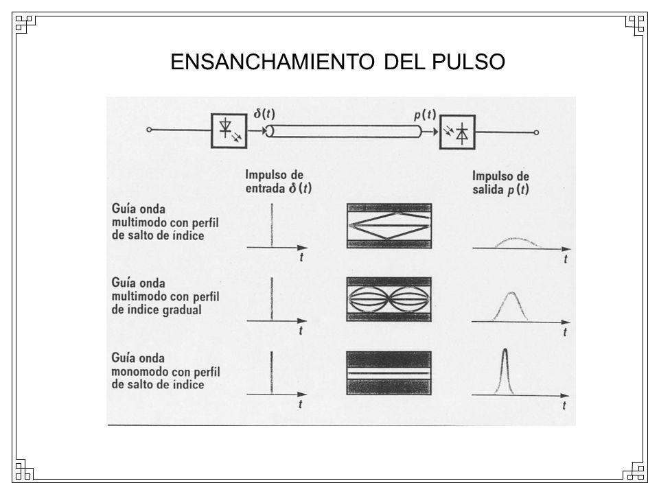 ENSANCHAMIENTO DEL PULSO