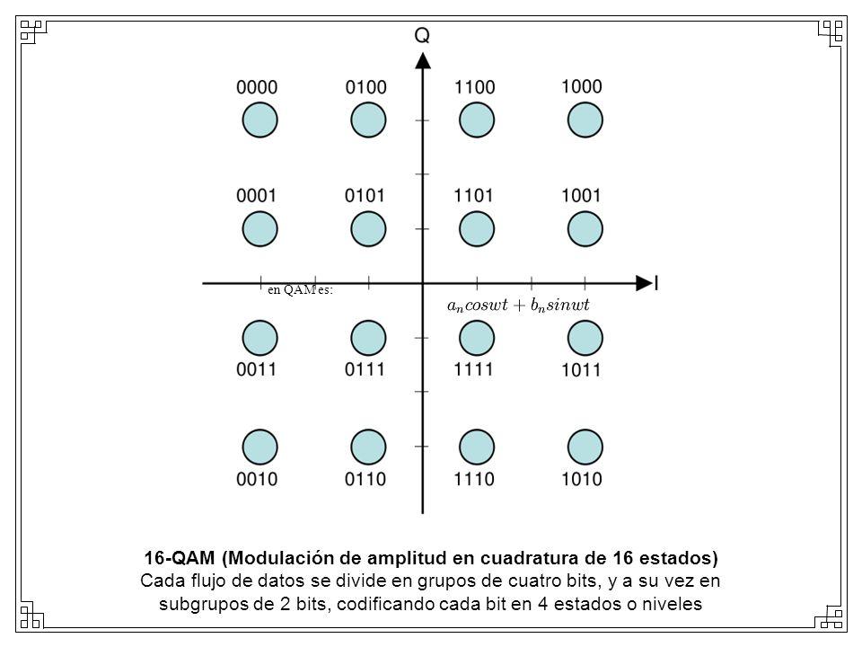 16-QAM (Modulación de amplitud en cuadratura de 16 estados) Cada flujo de datos se divide en grupos de cuatro bits, y a su vez en subgrupos de 2 bits,