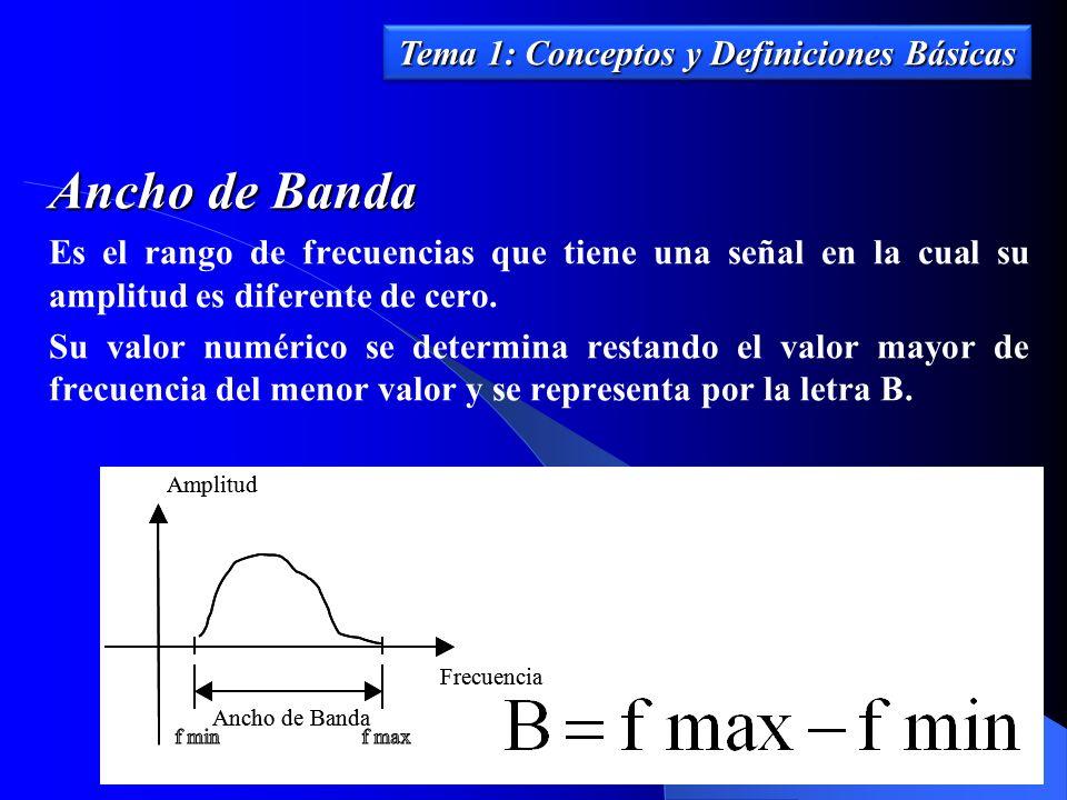 Ancho de Banda Es el rango de frecuencias que tiene una señal en la cual su amplitud es diferente de cero. Su valor numérico se determina restando el