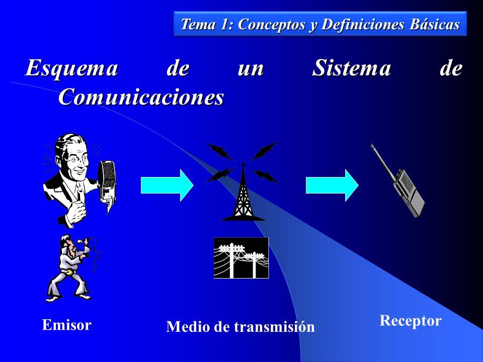 Esquema de un Sistema de Comunicaciones Emisor Medio de transmisión Receptor Tema 1: Conceptos y Definiciones Básicas