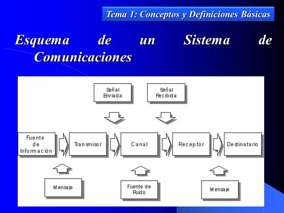Esquema de un Sistema de Comunicaciones Tema 1: Conceptos y Definiciones Básicas