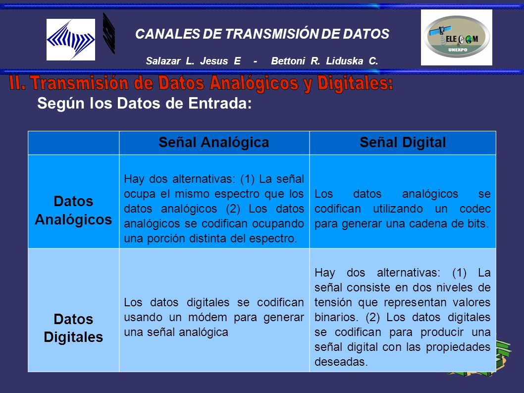 CANALES DE TRANSMISIÓN DE DATOS Salazar L. Jesus E - Bettoni R. Liduska C. Según los Datos de Entrada: Señal AnalógicaSeñal Digital Datos Analógicos H