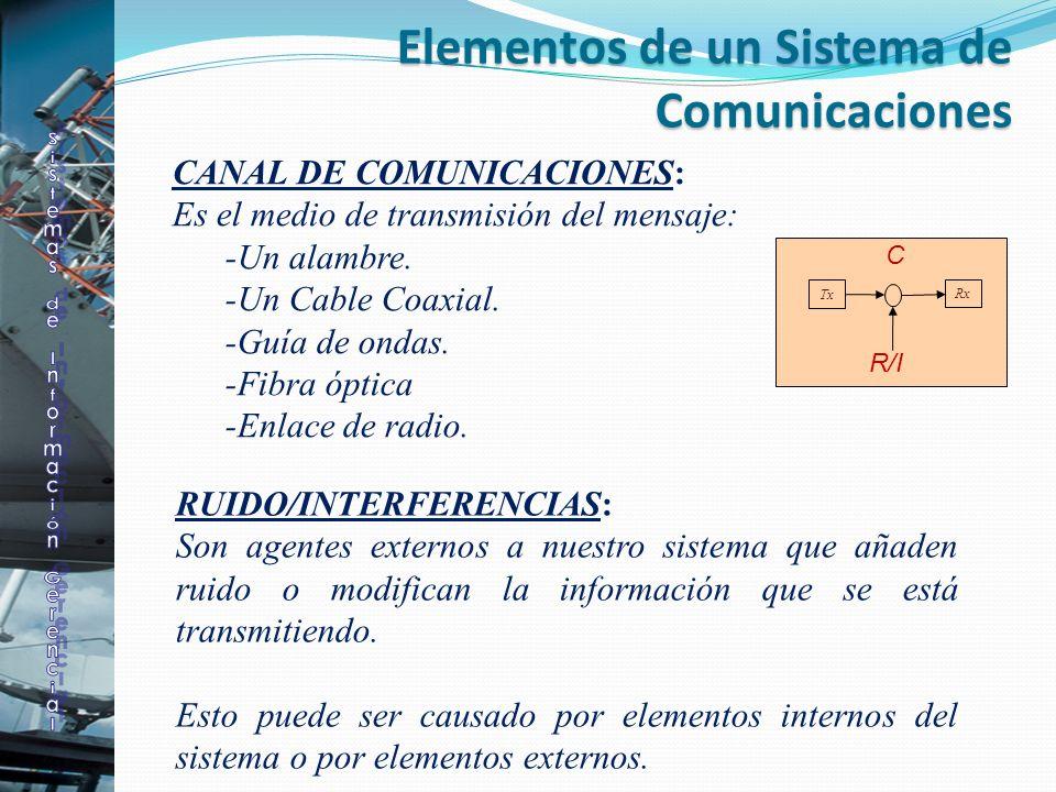 CANAL DE COMUNICACIONES: Es el medio de transmisión del mensaje: -Un alambre. -Un Cable Coaxial. -Guía de ondas. -Fibra óptica -Enlace de radio. Tx Rx