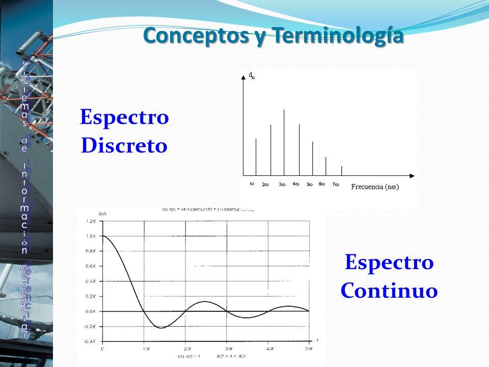 Espectro Discreto Conceptos y Terminología Espectro Continuo