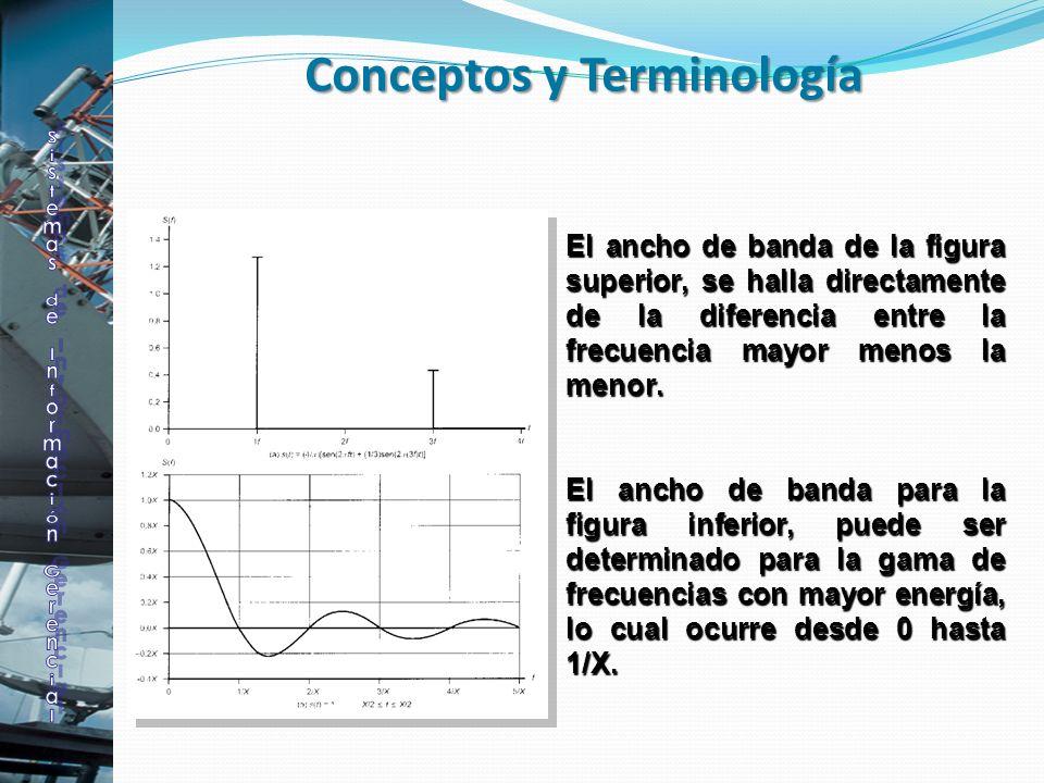 Ancho de banda: El ancho de banda de la figura superior, se halla directamente de la diferencia entre la frecuencia mayor menos la menor. El ancho de