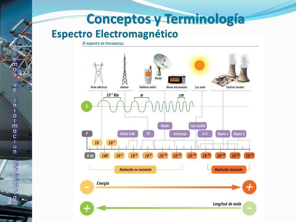 Espectro Electromagnético Conceptos y Terminología