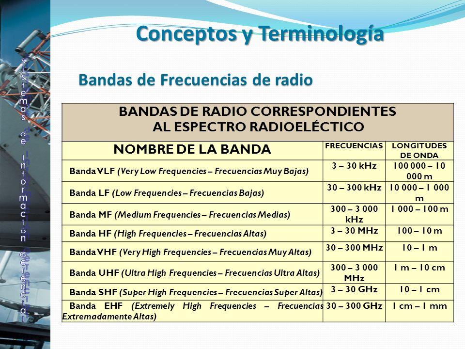 BANDAS DE RADIO CORRESPONDIENTES AL ESPECTRO RADIOELÉCTICO NOMBRE DE LA BANDA FRECUENCIASLONGITUDES DE ONDA Banda VLF (Very Low Frequencies – Frecuenc