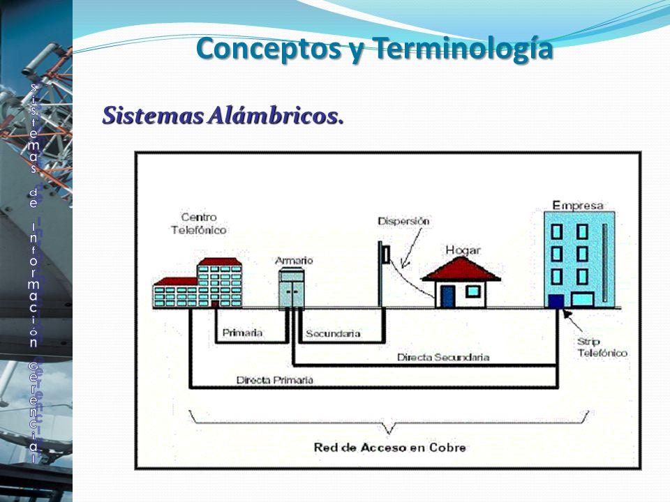 Sistemas Alámbricos. Conceptos y Terminología