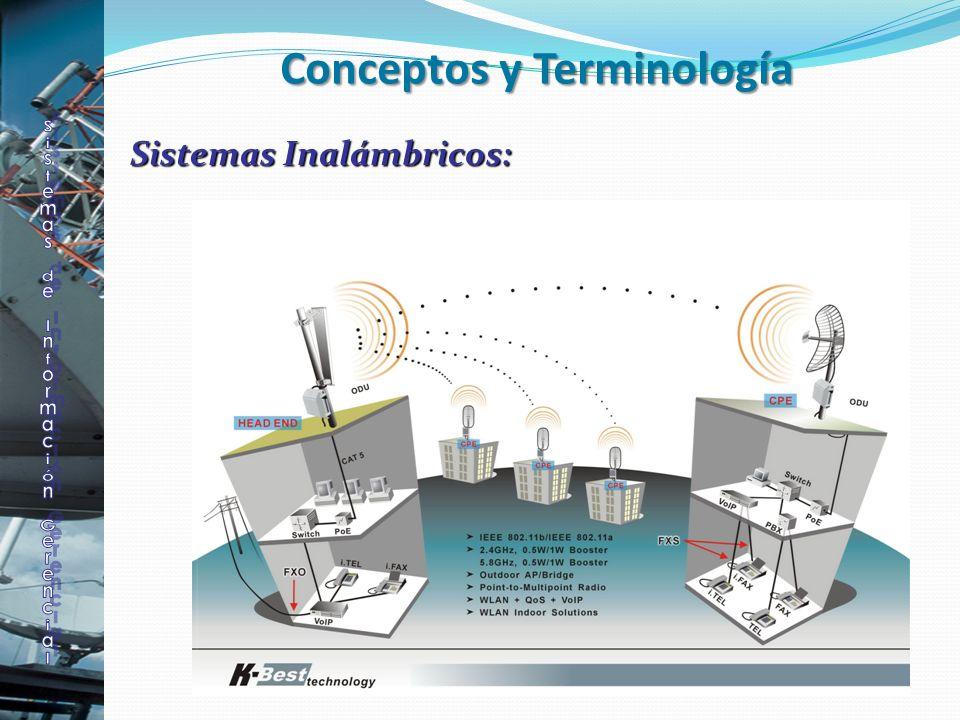 Sistemas Inalámbricos: Conceptos y Terminología