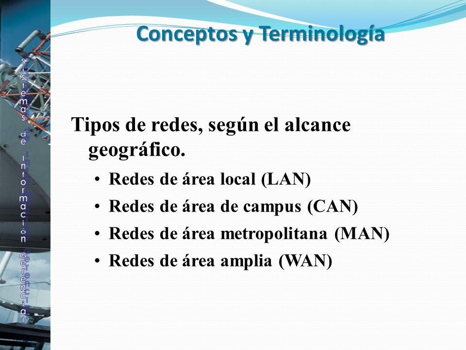 Tipos de redes, según el alcance geográfico. Redes de área local (LAN) Redes de área de campus (CAN) Redes de área metropolitana (MAN) Redes de área a