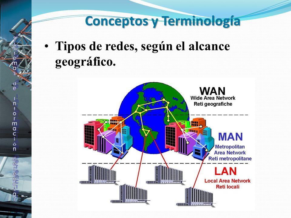 Conceptos y Terminología Tipos de redes, según el alcance geográfico.