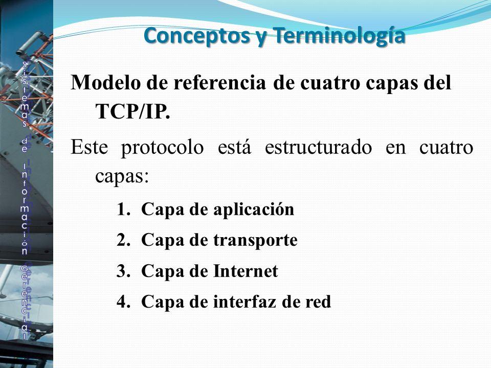 Conceptos y Terminología Modelo de referencia de cuatro capas del TCP/IP. Este protocolo está estructurado en cuatro capas: 1.Capa de aplicación 2.Cap
