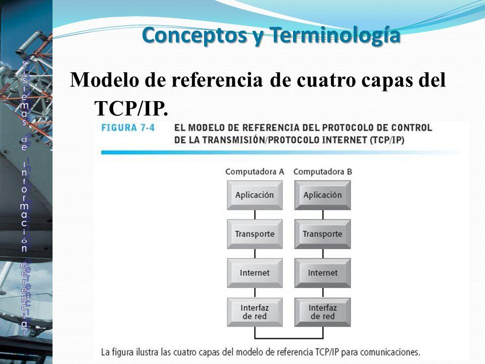 Conceptos y Terminología Modelo de referencia de cuatro capas del TCP/IP.