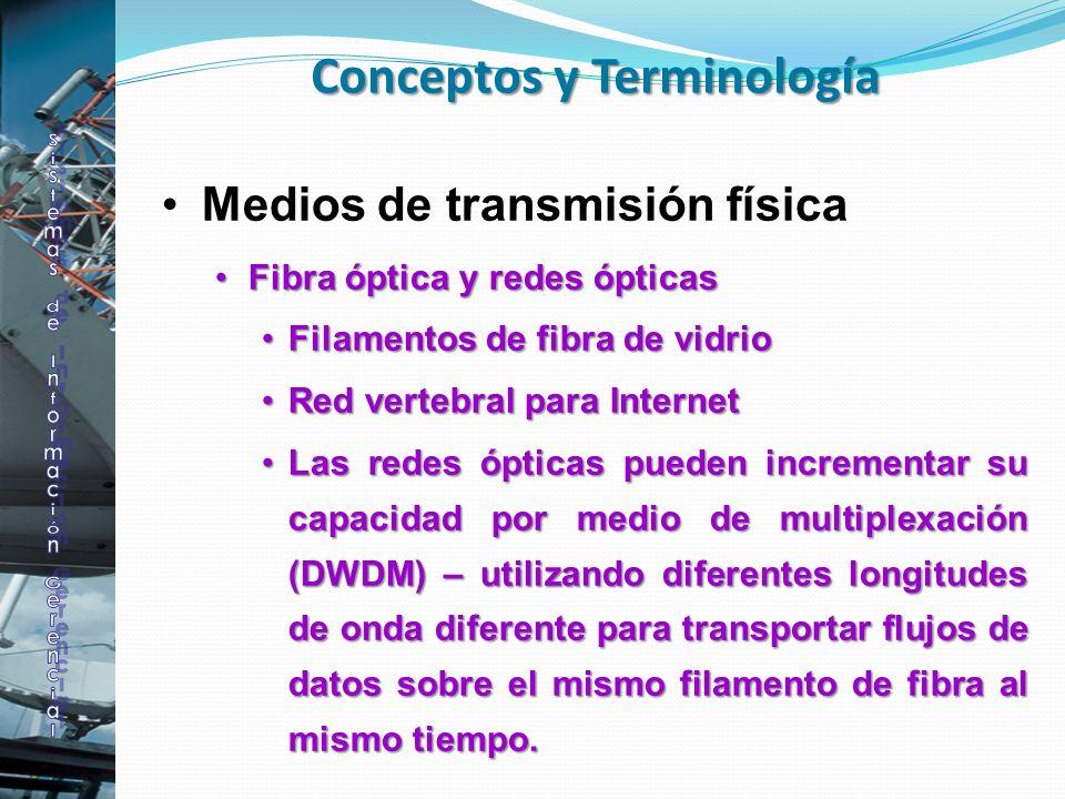 Medios de transmisión física Fibra óptica y redes ópticasFibra óptica y redes ópticas Filamentos de fibra de vidrioFilamentos de fibra de vidrio Red v