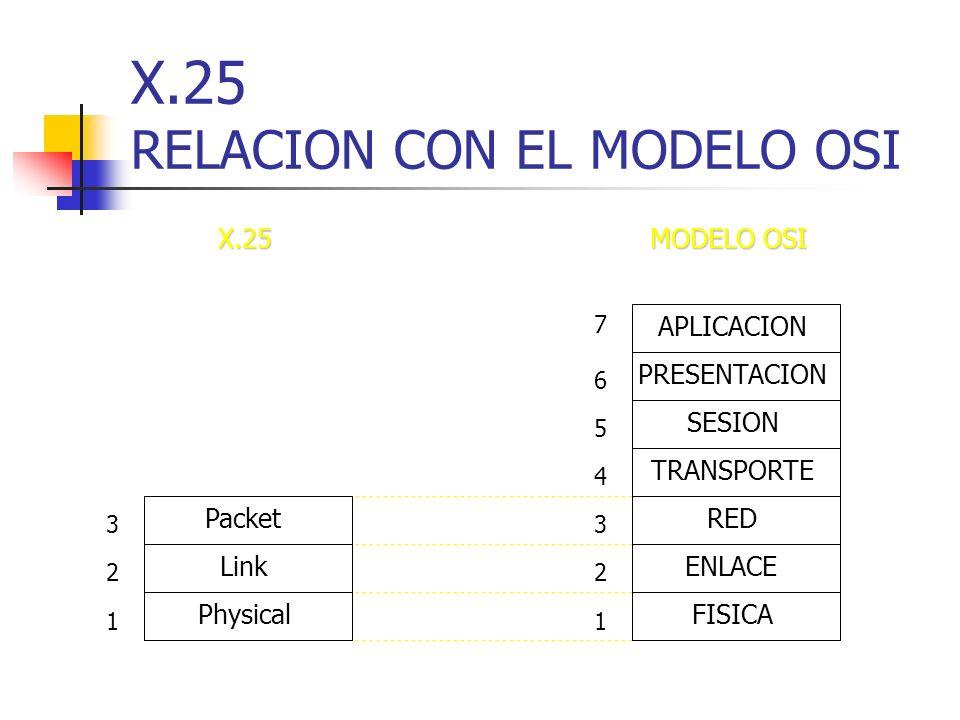 X.25 RELACION CON EL MODELO OSI APLICACION PRESENTACION RED ENLACE TRANSPORTE SESION FISICA 7 4 6 2 3 5 1 Packet Link Physical 2 3 1 MODELO OSI X.25