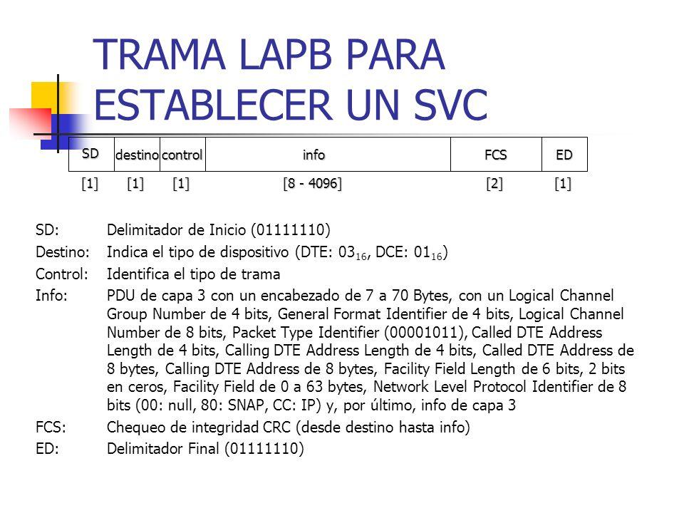 TRAMA LAPB PARA ESTABLECER UN SVC SD:Delimitador de Inicio (01111110) Destino:Indica el tipo de dispositivo (DTE: 03 16, DCE: 01 16 ) Control:Identifi