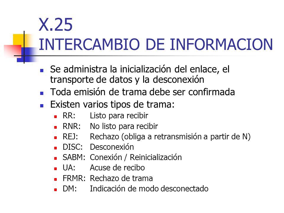 X.25 INTERCAMBIO DE INFORMACION Se administra la inicialización del enlace, el transporte de datos y la desconexión Toda emisión de trama debe ser con