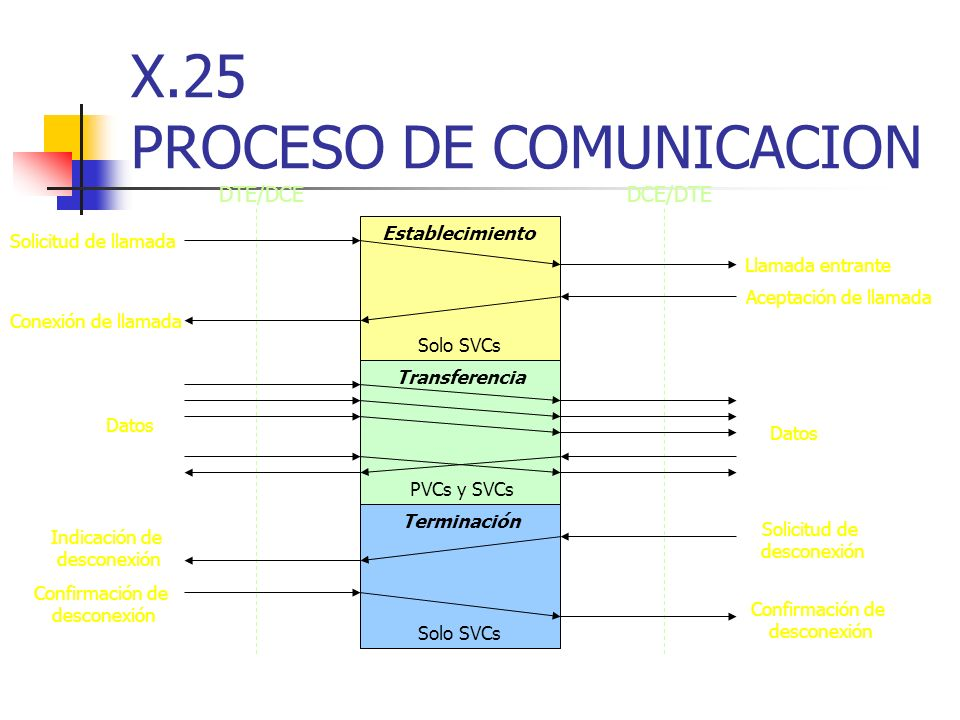X.25 PROCESO DE COMUNICACION DTE/DCEDCE/DTE Establecimiento Transferencia Terminación Solo SVCs PVCs y SVCs Solo SVCs Solicitud de llamada Llamada ent