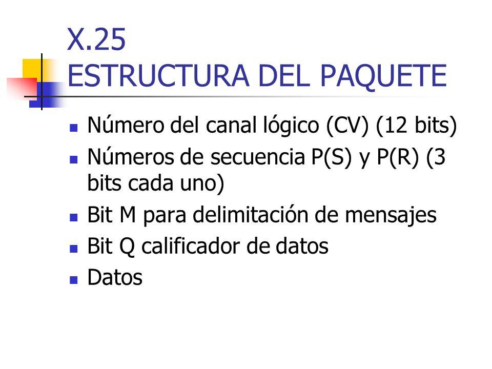 X.25 ESTRUCTURA DEL PAQUETE Número del canal lógico (CV) (12 bits) Números de secuencia P(S) y P(R) (3 bits cada uno) Bit M para delimitación de mensa