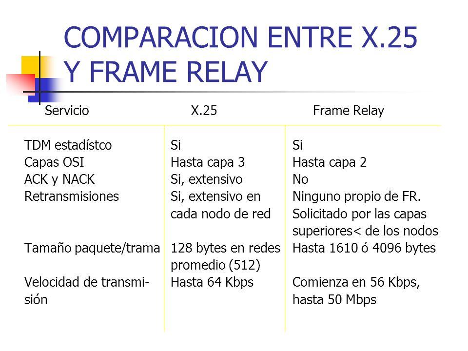 COMPARACION ENTRE X.25 Y FRAME RELAY Servicio X.25 Frame Relay TDM estadístcoSiSi Capas OSIHasta capa 3Hasta capa 2 ACK y NACKSi, extensivoNo Retransm